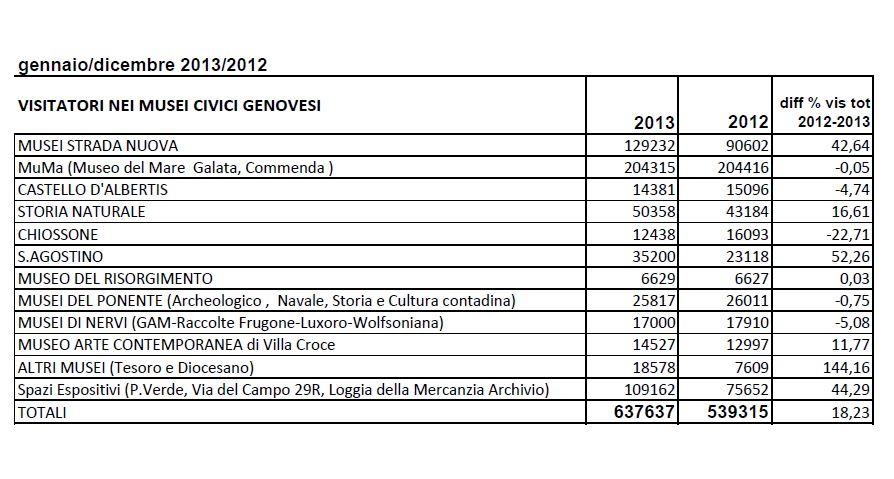 Musei di Genova, dati visitatori 2012 - 2013