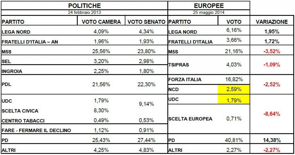 Elezioni europee 2014 analisi del voto for Differenza tra camera e senato