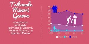Adozioni e affidi Tribunale Minori Genova